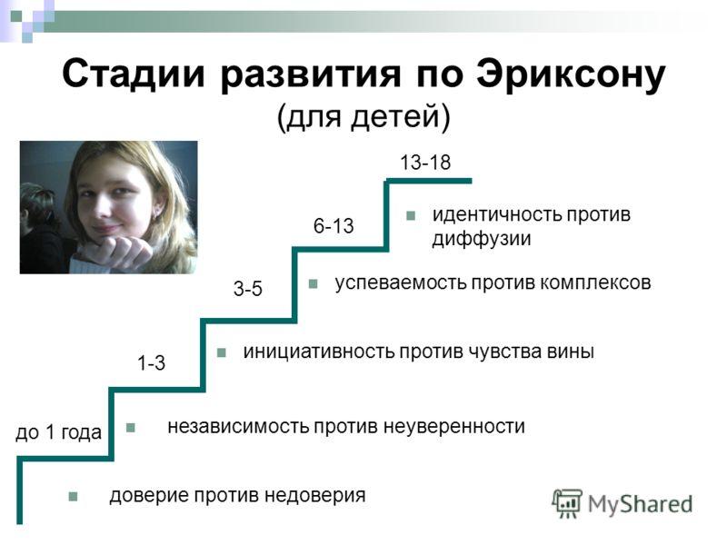 Стадии развития по Эриксону (для детей) доверие против недоверия независимость против неуверенности инициативность против чувства вины успеваемость против комплексов идентичность против диффузии до 1 года 1-3 3-5 6-13 13-18