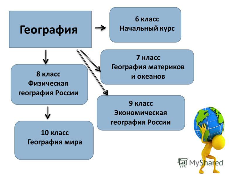 6 класс Начальный курс География 7 класс География материков и океанов 8 класс Физическая география России 9 класс Экономическая география России 10 класс География мира