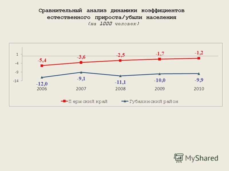 Сравнительный анализ динамики коэффициентов естественного прироста/убыли населения (на 1000 человек)