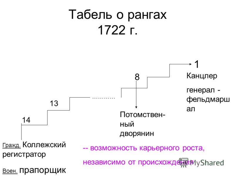 Табель о рангах 1722 г. ………… 14 13 8 Потомствен- ный дворянин 1 Канцлер генерал - фельдмарш ал Гражд. Коллежский регистратор Воен. прапорщик -- возможность карьерного роста, независимо от происхождения