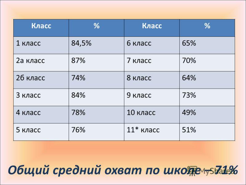 Общий средний охват по школе – 71% Класс% % 1 класс84,5%6 класс65% 2а класс87%7 класс70% 2б класс74%8 класс64% 3 класс84%9 класс73% 4 класс78%10 класс49% 5 класс76%11* класс51%