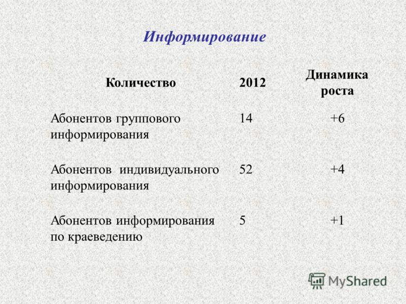 Информирование Количество2012 Динамика роста Абонентов группового информирования 14 +6 Абонентов индивидуального информирования 52 +4 Абонентов информирования по краеведению 5 +1
