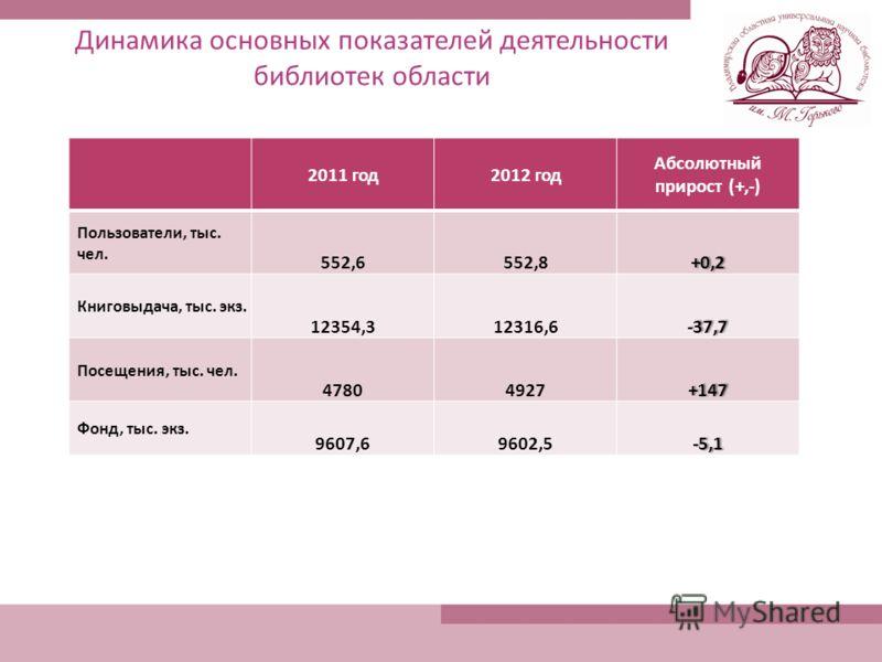 Динамика основных показателей деятельности библиотек области 2011 год2012 год Абсолютный прирост (+,-) Пользователи, тыс. чел. 552,6552,8+0,2 Книговыдача, тыс. экз. 12354,312316,6-37,7 Посещения, тыс. чел. 47804927+147 Фонд, тыс. экз. 9607,69602,5-5,