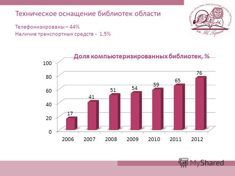 Техническое оснащение библиотек области Телефонизированы – 44% Наличие транспортных средств - 1,5%