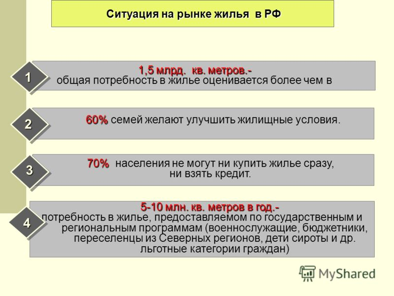 Ситуация на рынке жилья в РФ 60% 60% семей желают улучшить жилищные условия. 2 5-10 млн. кв. метров в год.- потребность в жилье, предоставляемом по государственным и региональным программам (военнослужащие, бюджетники, переселенцы из Северных регионо