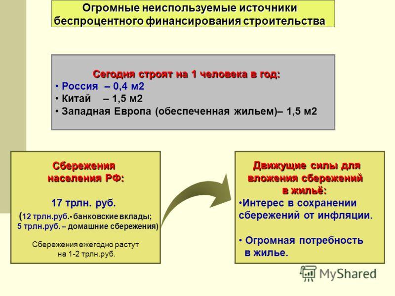 Сбережения населения РФ: Сегодня строят на 1 человека в год: Огромные неиспользуемые источники беспроцентного финансирования строительства Сегодня строят на 1 человека в год: Россия – 0,4 м2 Китай – 1,5 м2 Западная Европа (обеспеченная жильем)– 1,5 м