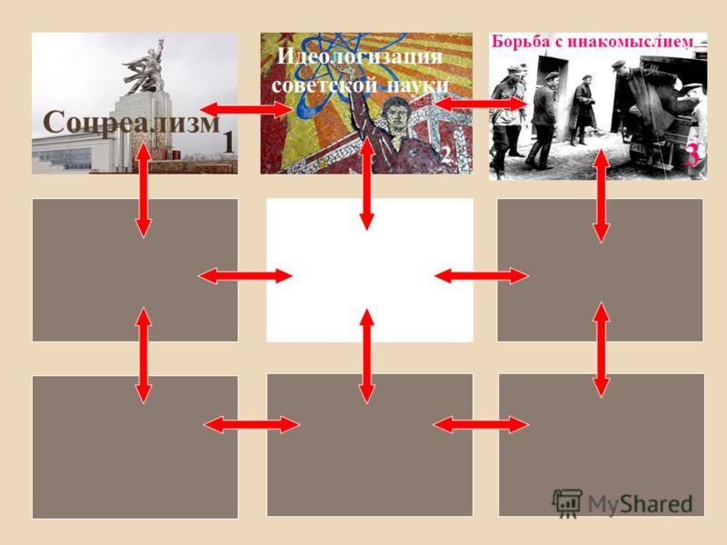 Соцреализм 1 Идеологизация советской науки 2 Борьба с инакомыслием 3
