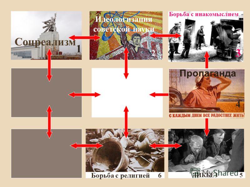 Соцреализм 1 Идеологизация советской науки 2 Борьба с инакомыслием 3 Пропаганда 4 ЛИКБЕЗ 5 Борьба с религией 6