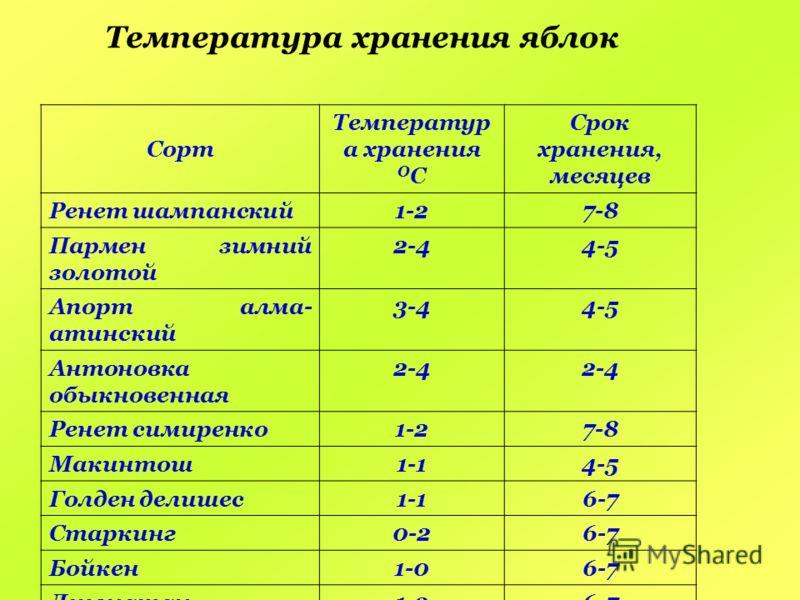 Температура хранения яблок Сорт Температур а хранения О С Срок хранения, месяцев Ренет шампанский1-27-8 Пармен зимний золотой 2-44-5 Апорт алма- атинский 3-44-5 Антоновка обыкновенная 2-4 Ренет симиренко1-27-8 Макинтош1-14-5 Голден делишес1-16-7 Стар