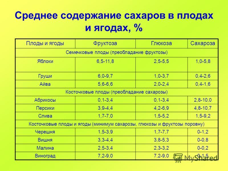 Среднее содержание сахаров в плодах и ягодах, % Плоды и ягодыФруктозаГлюкозаСахароза Семечковые плоды (преобладание фруктозы) Яблоки6,5-11,82,5-5,51,0-5,8 Груши6,0-9,71,0-3,70,4-2,6 Айва5,6-6,62,0-2,40,4-1,6 Косточковые плоды (преобладание сахарозы)