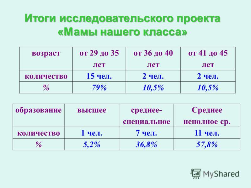 Итоги исследовательского проекта «Мамы нашего класса» возраст от 29 до 35 лет от 36 до 40 лет от 41 до 45 лет количество15 чел.2 чел. %79%10,5% образованиевысшее среднее- специальное Среднее неполное ср. количество1 чел.7 чел.11 чел. %5,2%36,8%57,8%