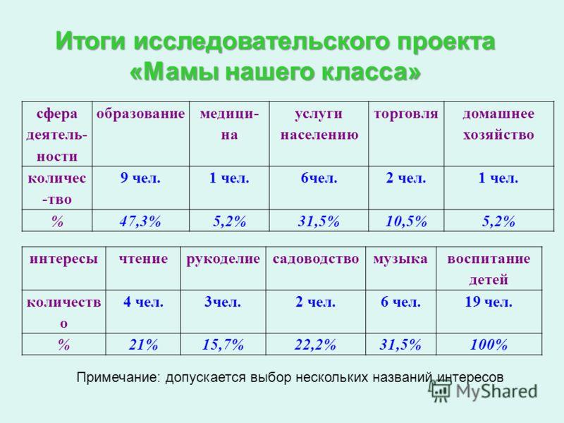 Итоги исследовательского проекта «Мамы нашего класса» сфера деятель- ности образование медици- на услуги населению торговля домашнее хозяйство количес -тво 9 чел.1 чел.6чел.2 чел.1 чел. %47,3%5,2%31,5%10,5%5,2% интересычтениерукоделиесадоводствомузык