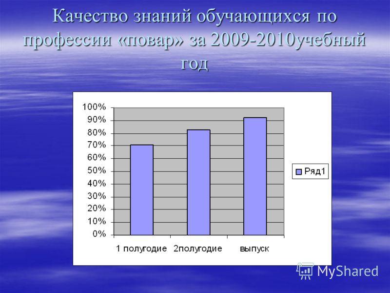 Качество знаний обучающихся по профессии «повар» за 2009-2010учебный год
