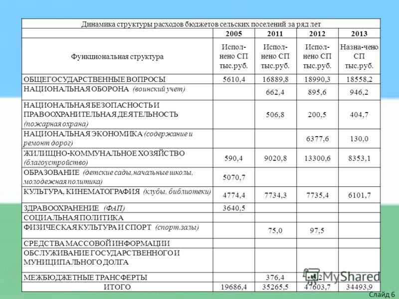 Динамика структуры расходов бюджетов сельских поселений за ряд лет 2005201120122013 Функциональная структура Испол- нено СП тыс.руб. Назна-чено СП тыс.руб. ОБЩЕГОСУДАРСТВЕННЫЕ ВОПРОСЫ 5610,416889,818990,318558,2 НАЦИОНАЛЬНАЯ ОБОРОНА (воинский учет) 6