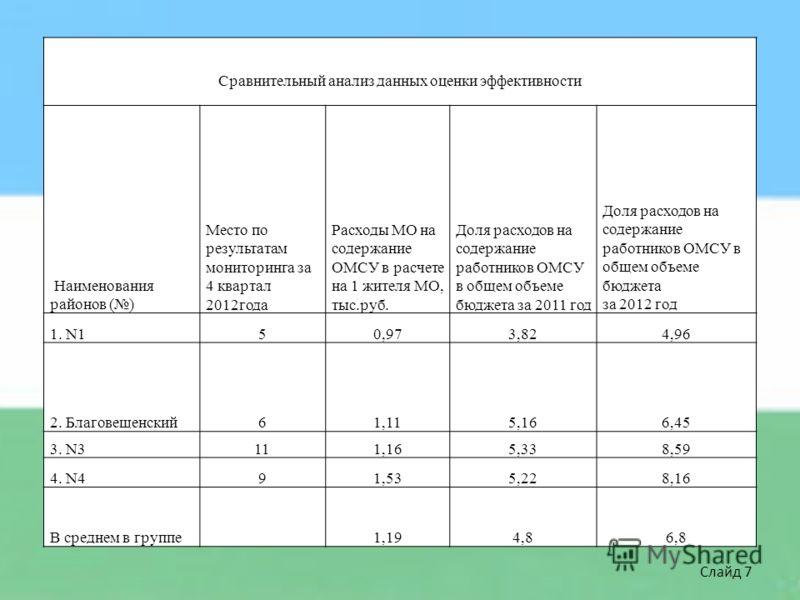 Сравнительный анализ данных оценки эффективности Наименования районов () Место по результатам мониторинга за 4 квартал 2012года Расходы МО на содержание ОМСУ в расчете на 1 жителя МО, тыс.руб. Доля расходов на содержание работников ОМСУ в общем объем