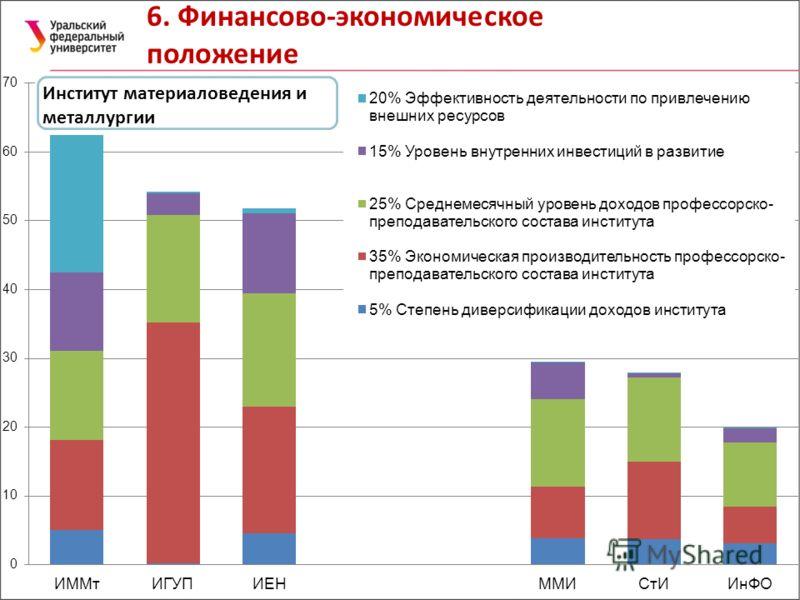 6. Финансово-экономическое положение Институт материаловедения и металлургии