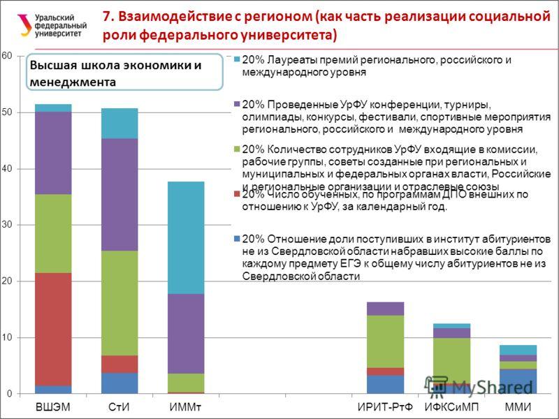 7. Взаимодействие с регионом (как часть реализации социальной роли федерального университета) Высшая школа экономики и менеджмента
