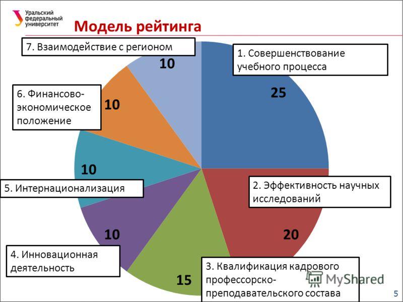 5 Модель рейтинга 1. Совершенствование учебного процесса 2. Эффективность научных исследований 3. Квалификация кадрового профессорско- преподавательского состава 4. Инновационная деятельность 5. Интернационализация 6. Финансово- экономическое положен