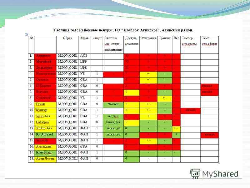 Таблица 1 (продолжение): Могойтуйский район.