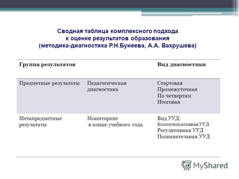 Сводная таблица комплексного подхода к оценке результатов образования (методика-диагностика Р.Н.Бунеева, А.А. Вахрушева) Группа результатовВид диагностики Предметные результатыПедагогическая диагностика Стартовая Промежуточная По четвертям Итоговая М