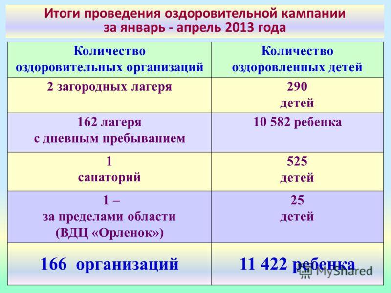 Количество оздоровительных организаций Количество оздоровленных детей 2 загородных лагеря290 детей 162 лагеря с дневным пребыванием 10 582 ребенка 1 санаторий 525 детей 1 – за пределами области (ВДЦ «Орленок») 25 детей 166 организаций11 422 ребенка И