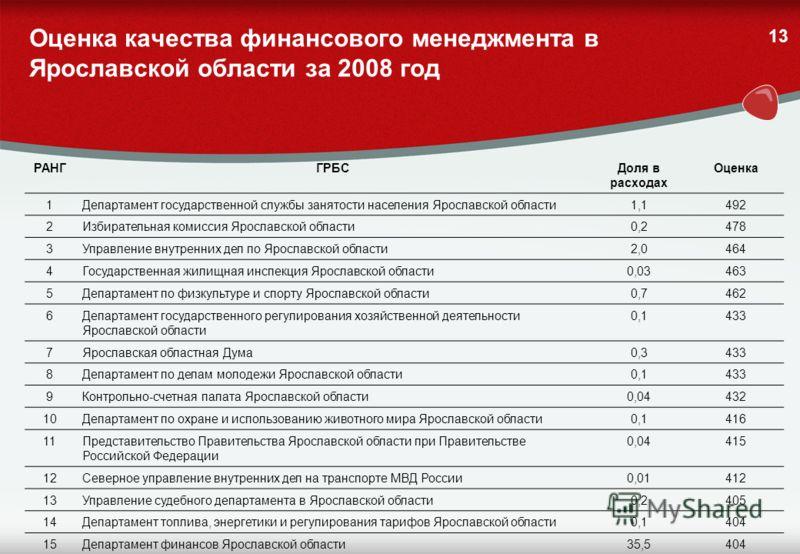 12 Оценка качества финансового менеджмента в Ярославской области По итогам 2008 года участие в оценке приняли 37 ГРБС, функционировавших в 2008 году и не ликвидированных на момент проведения оценки Средняя оценка качества финансового менеджмента по в