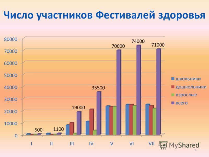 Число участников Фестивалей здоровья 4