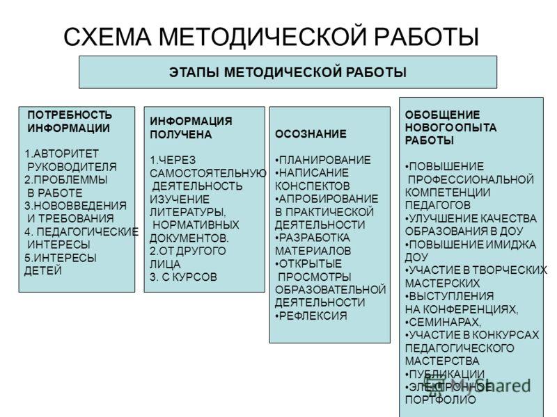 СХЕМА МЕТОДИЧЕСКОЙ РАБОТЫ