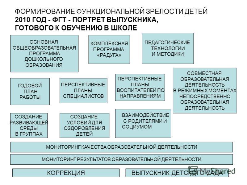 ФОРМИРОВАНИЕ ФУНКЦИОНАЛЬНОЙ ЗРЕЛОСТИ ДЕТЕЙ 2010 ГОД - ФГТ - ПОРТРЕТ ВЫПУСКНИКА, ГОТОВОГО К ОБУЧЕНИЮ В ШКОЛЕ ОСНОВНАЯ ОБЩЕОБРАЗОВАТЕЛЬНАЯ ПРОГРАММА ДОШКОЛЬНОГО ОБРАЗОВАНИЯ КОМПЛЕКСНАЯ ПРОГРАММА «РАДУГА» ГОДОВОЙ ПЛАН РАБОТЫ ПЕДАГОГИЧЕСКИЕ ТЕХНОЛОГИИ И