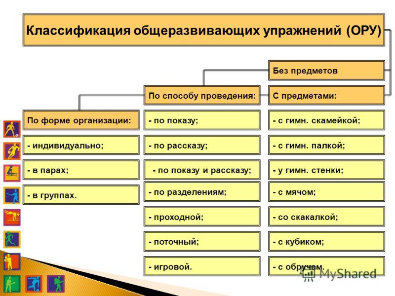 Классификация общеразвивающих упражнений (ОРУ) - по показу; - по рассказу; - по показу и рассказу; - по разделениям; - проходной; - поточный; - игровой. По способу проведения: По форме организации: - индивидуально; - в парах; - в группах. С предметам