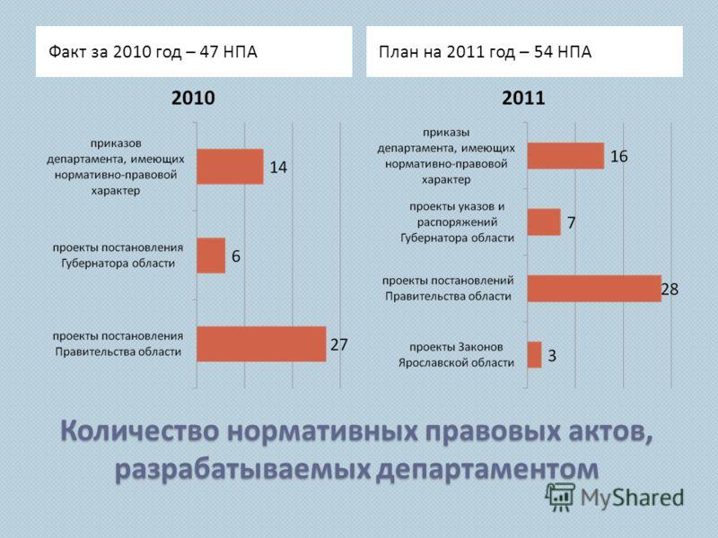 Количество нормативных правовых актов, разрабатываемых департаментом Факт за 2010 год – 47 НПАПлан на 2011 год – 54 НПА
