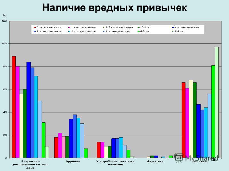 18 Наличие вредных привычек %