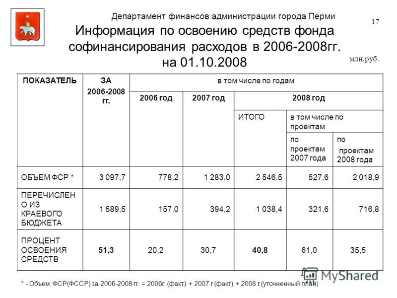 Информация по освоению средств фонда софинансирования расходов в 2006-2008гг. на 01.10.2008 ПОКАЗАТЕЛЬЗА 2006-2008 гг. в том числе по годам 2006 год2007 год2008 год ИТОГОв том числе по проектам по проектам 2007 года по проектам 2008 года ОБЪЕМ ФСР *3