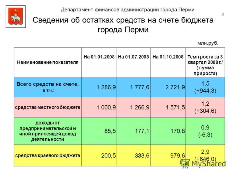 Сведения об остатках средств на счете бюджета города Перми 3 млн.руб. Наименование показателя На 01.01.2008На 01.07.2008На 01.10.2008Темп роста за 3 квартал 2008 г./ ( сумма прироста) Всего средств на счете, в т.ч.: 1 286,91 777,62 721,9 1,5 (+944,3)