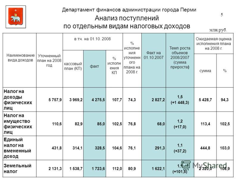 Анализ поступлений по отдельным видам налоговых доходов млн.руб. Наименование вида доходов Уточненный план на 2008 год в т.ч. на 01.10. 2008 % исполне ния уточненн ого плана на 2008 г. Факт на 01.10.2007 Темп роста объемов 2008/2007 (сумма прироста)