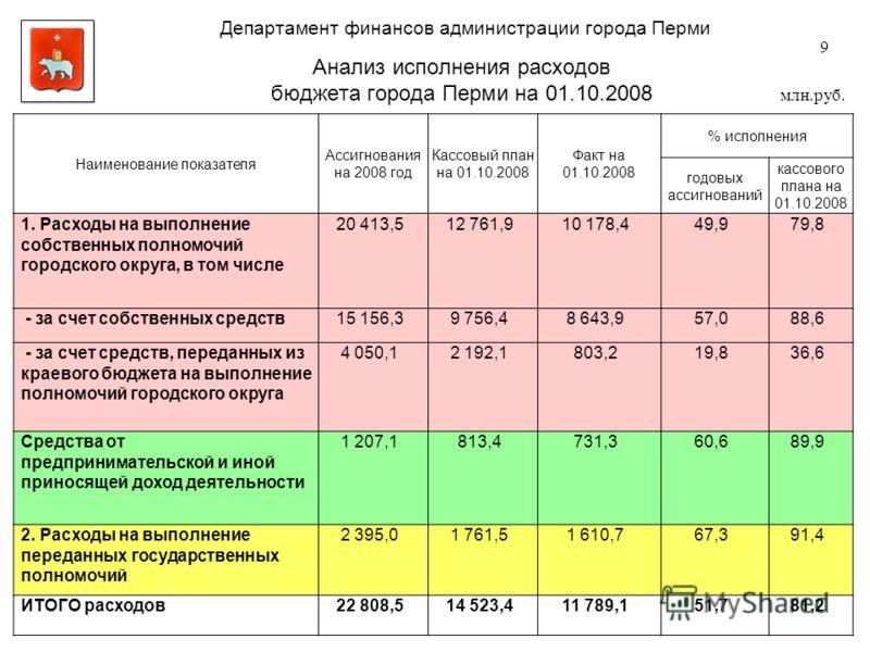 Анализ исполнения расходов бюджета города Перми на 01.10.2008 9 млн.руб. Наименование показателя Ассигнования на 2008 год Кассовый план на 01.10.2008 Факт на 01.10.2008 % исполнения годовых ассигнований кассового плана на 01.10.2008 1. Расходы на вып