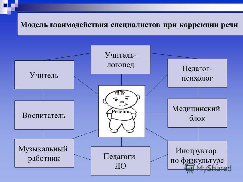 Модель взаимодействия специалистов при коррекции речи