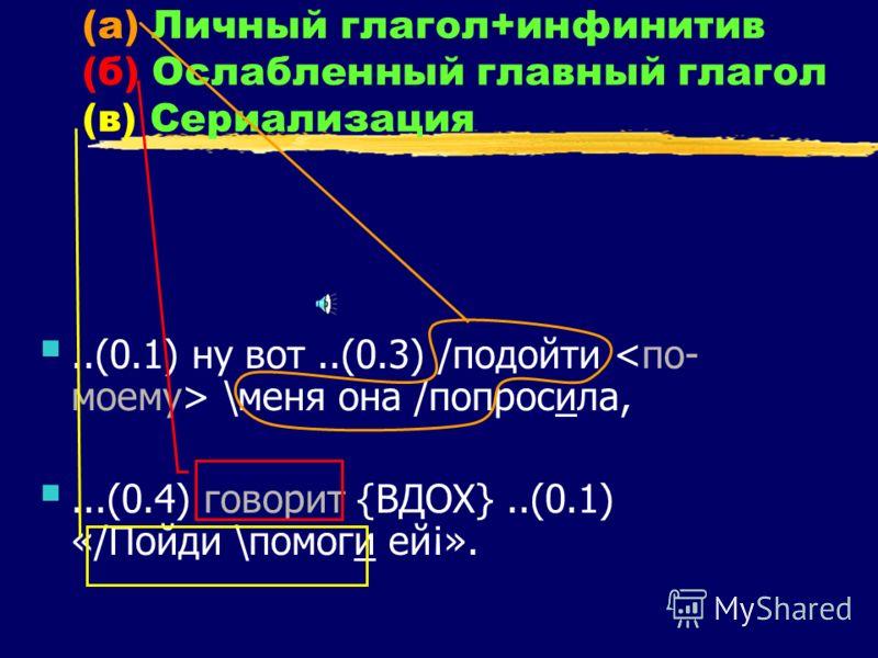 (а) Личный глагол+инфинитив (б) Ослабленный главный глагол (в) Сериализация..(0.1) ну вот..(0.3) /подойти \меня она /попросила,...(0.4) говорит {ВДОХ}..(0.1) «/Пойди \помоги ей¡».