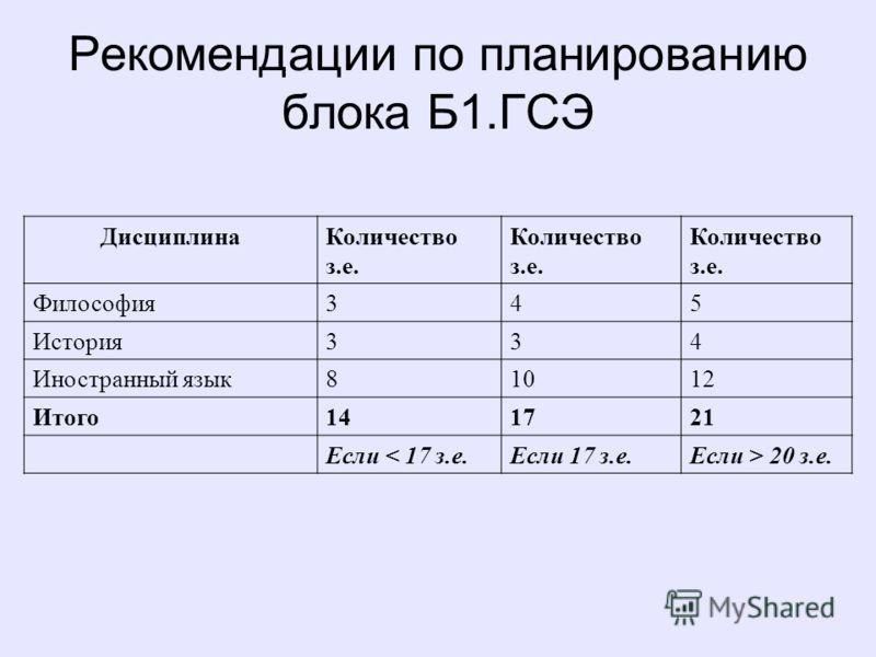 Рекомендации по планированию блока Б1.ГСЭ ДисциплинаКоличество з.е. Философия345 История334 Иностранный язык81012 Итого141721 Если < 17 з.е.Если 17 з.е.Если > 20 з.е.