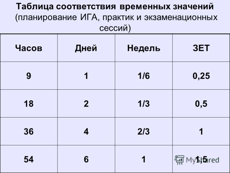Таблица соответствия временных значений (планирование ИГА, практик и экзаменационных сессий) ЧасовДнейНедельЗЕТ 911/60,25 1821/30,5 3642/31 54611,5