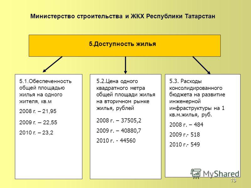 13 Министерство строительства и ЖКХ Республики Татарстан 5.Доступность жилья 5.1.Обеспеченность общей площадью жилья на одного жителя, кв.м 2008 г. – 21,95 2009 г. – 22,55 2010 г. – 23,2 5.2.Цена одного квадратного метра общей площади жилья на вторич