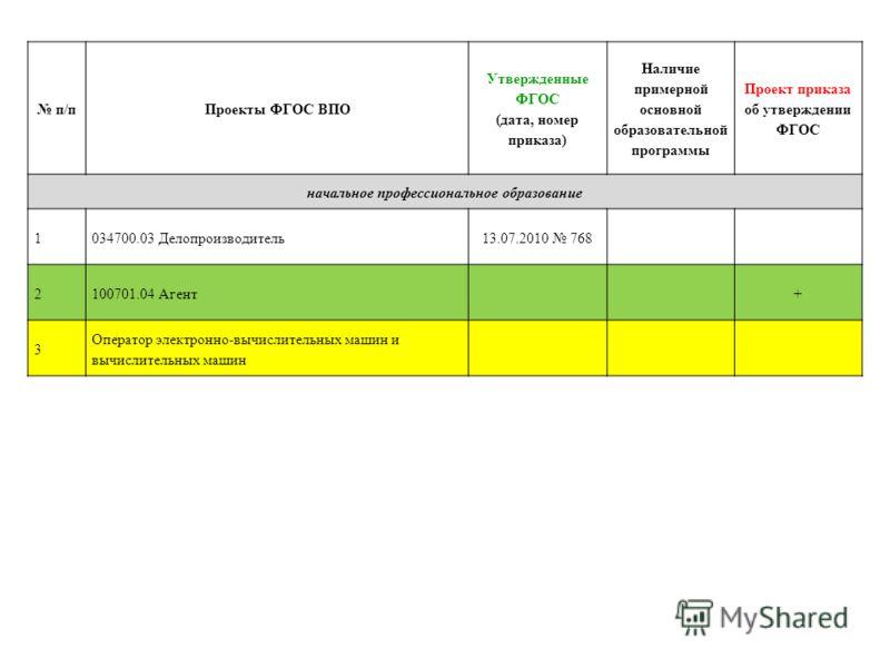 п/пПроекты ФГОС ВПО Утвержденные ФГОС (дата, номер приказа) Наличие примерной основной образовательной программы Проект приказа об утверждении ФГОС начальное профессиональное образование 1034700.03 Делопроизводитель13.07.2010 768 2100701.04 Агент+ 3