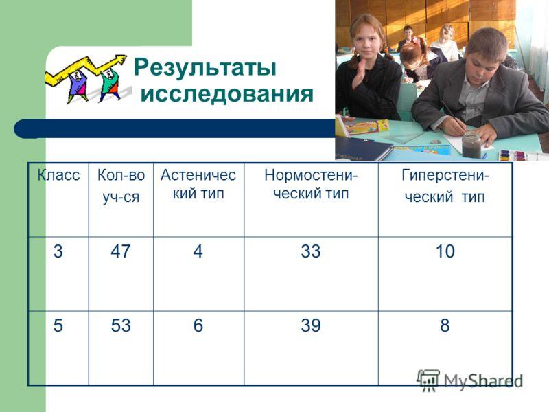 Результаты исследования КлассКол-во уч-ся Астеничес кий тип Нормостени- ческий тип Гиперстени- ческий тип 34743310 5536398