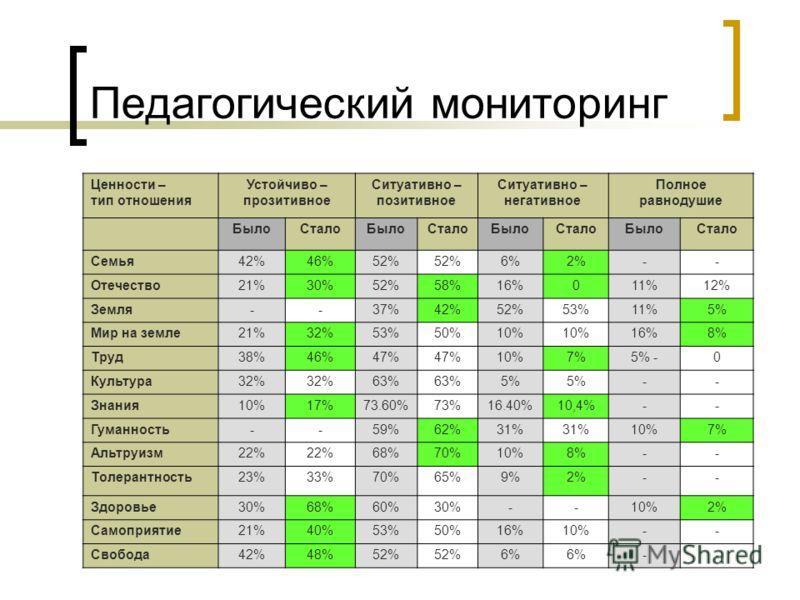 Педагогический мониторинг Ценности – тип отношения Устойчиво – прозитивное Ситуативно – позитивное Ситуативно – негативное Полное равнодушие БылоСталоБылоСталоБылоСталоБылоСтало Семья42%46%52% 6%2%-- Отечество21%30%52%58%16%011%12% Земля--37%42%52%53