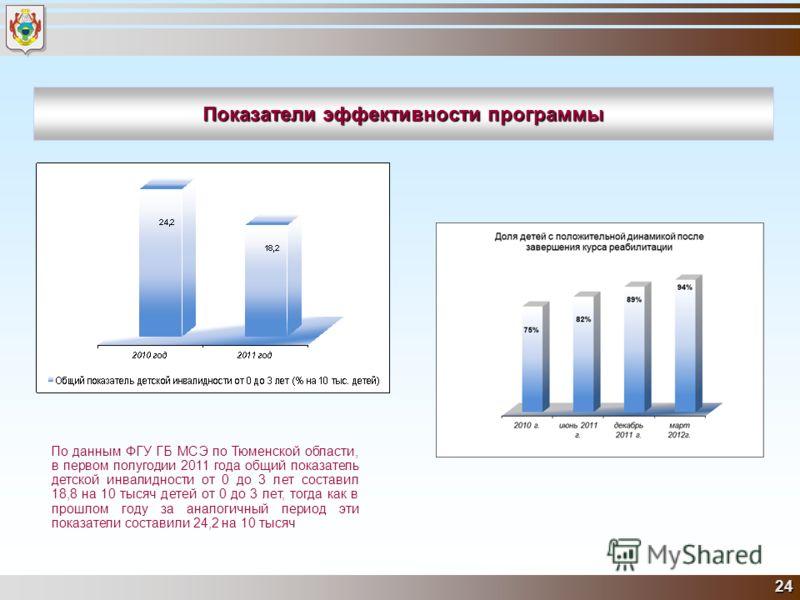 24 Показатели эффективности программы По данным ФГУ ГБ МСЭ по Тюменской области, в первом полугодии 2011 года общий показатель детской инвалидности от 0 до 3 лет составил 18,8 на 10 тысяч детей от 0 до 3 лет, тогда как в прошлом году за аналогичный п
