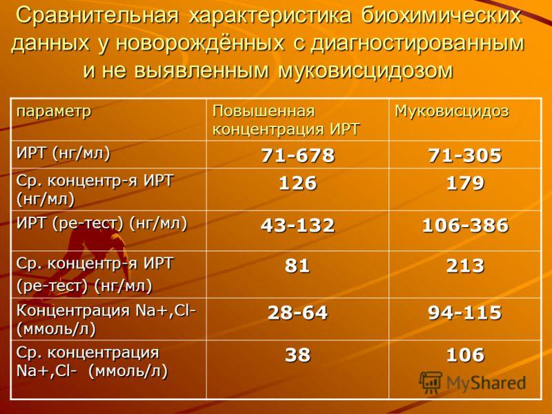 Сравнительная характеристика биохимических данных у новорождённых с диагностированным и не выявленным муковисцидозом параметр Повышенная концентрация ИРТ Муковисцидоз ИРТ (нг/мл) 71-67871-305 Ср. концентр-я ИРТ (нг/мл) 126179 ИРТ (ре-тест) (нг/мл) 43