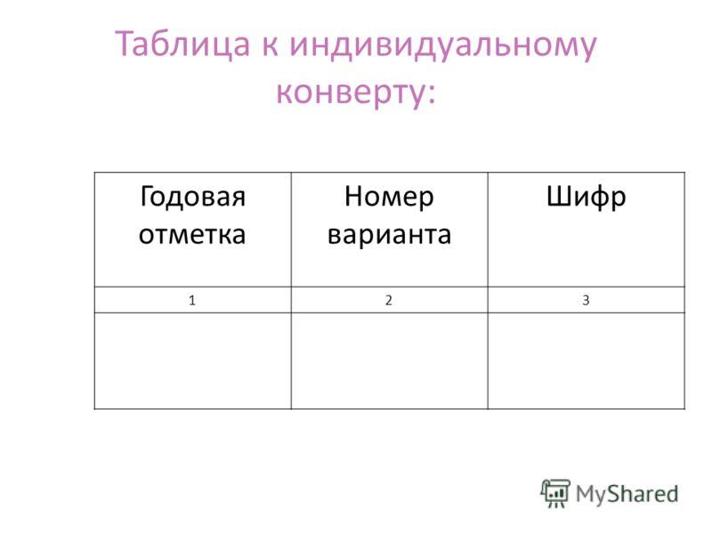 Таблица к индивидуальному конверту: Годовая отметка Номер варианта Шифр 123