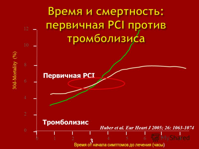 8 6 4 2 0 0 1 2 3 4 5 6 Время от начала симптомов до лечения (часы) 30d-Mortality (%) 7 8 12 10 Тромболизис Первичная PCI Huber et al. Eur Heart J 2005; 26: 1063-1074