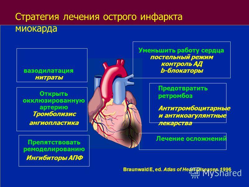 Braunwald E, ed. Atlas of Heart Diseases. 1996 вазодилатация нитраты Открыть окклюзированную артерию Тромболизис ангиопластика Препятствовать ремоделированию Ингибиторы АПФ Уменьшить работу сердца постельный режим контроль АД b-блокаторы Предотвратит