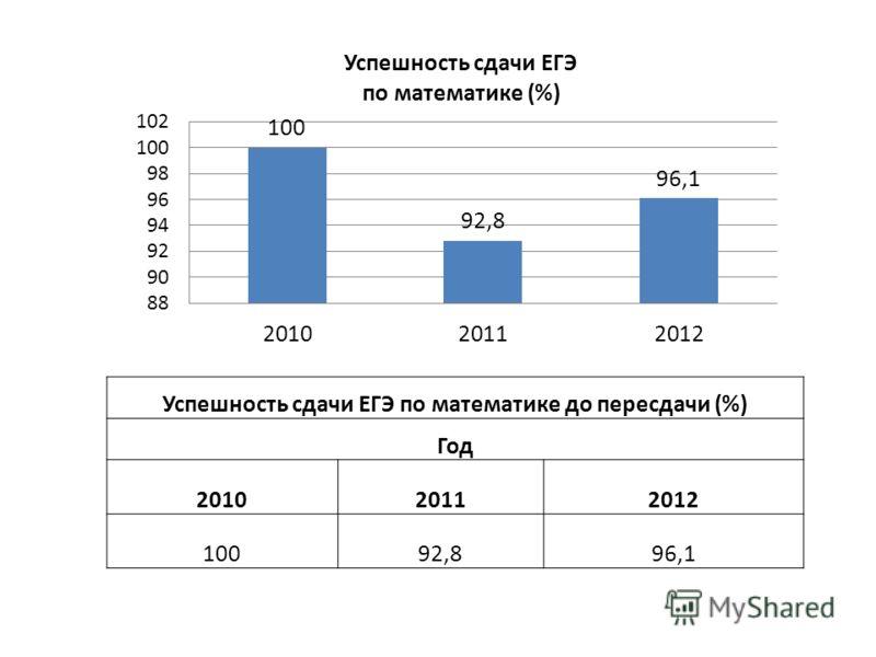 Успешность сдачи ЕГЭ по математике до пересдачи (%) Год 201020112012 10092,896,1